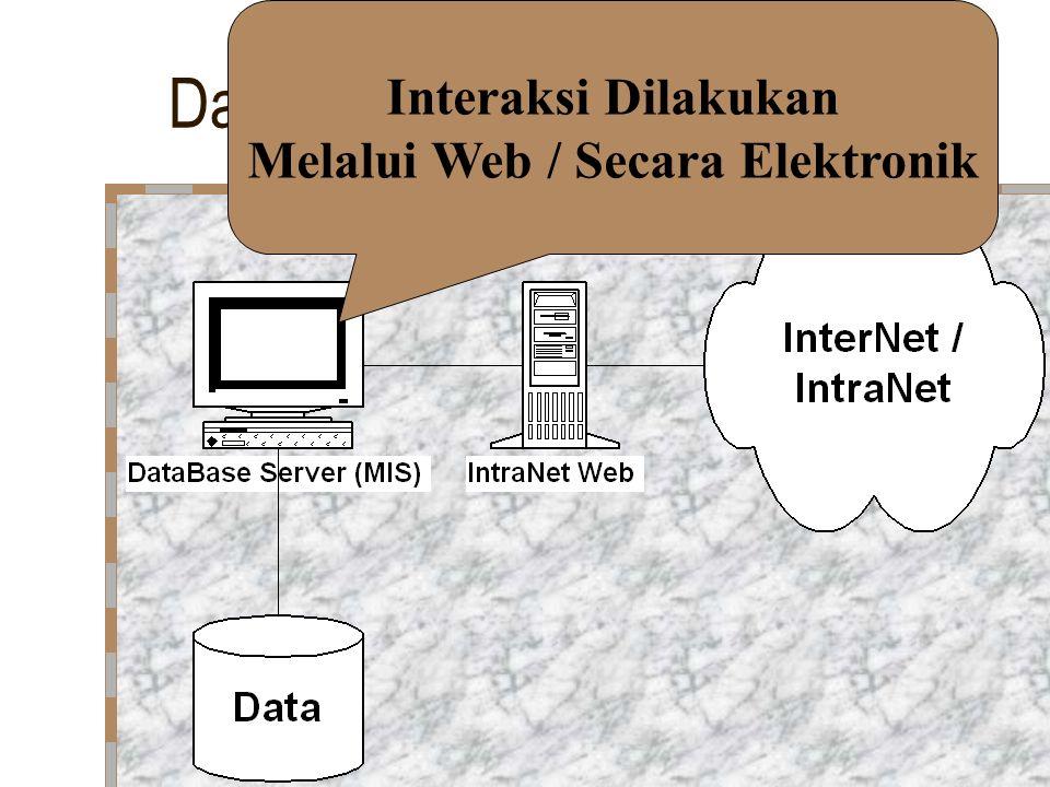 Database dibalik Web Server Interaksi Dilakukan Melalui Web / Secara Elektronik