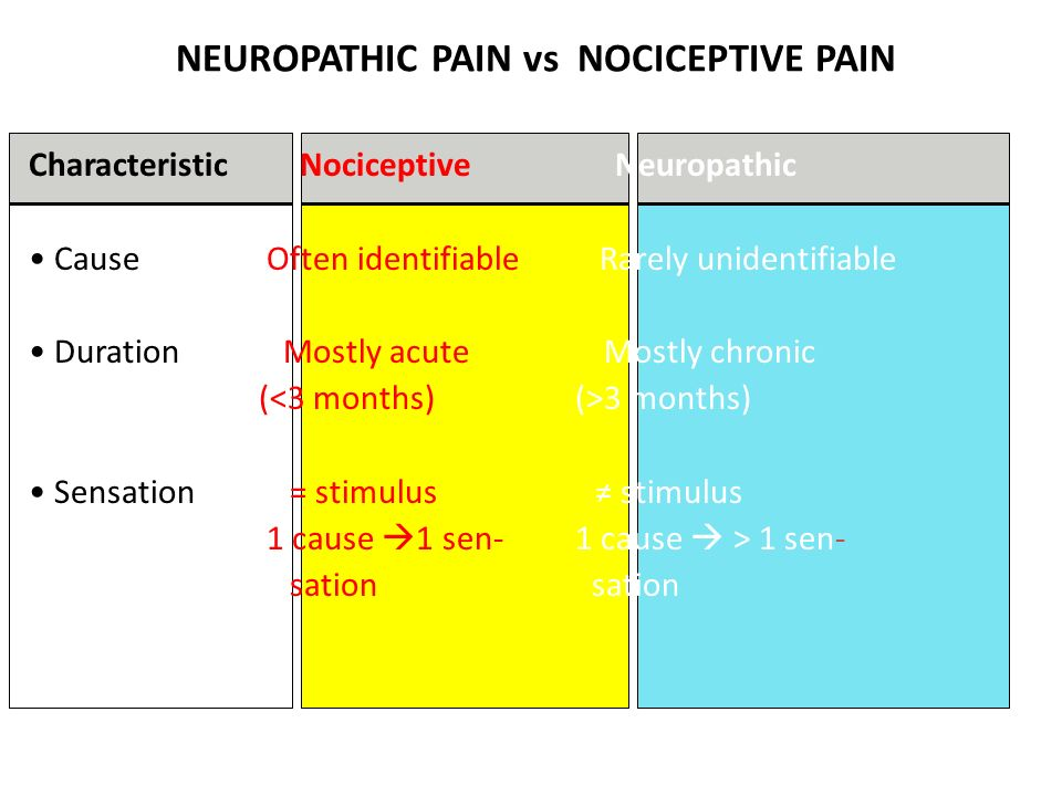 NEUROPATHIC PAIN vs NOCICEPTIVE PAIN Characteristic Nociceptive Neuropathic Cause Often identifiable Rarely unidentifiable Duration Mostly acute Mostl