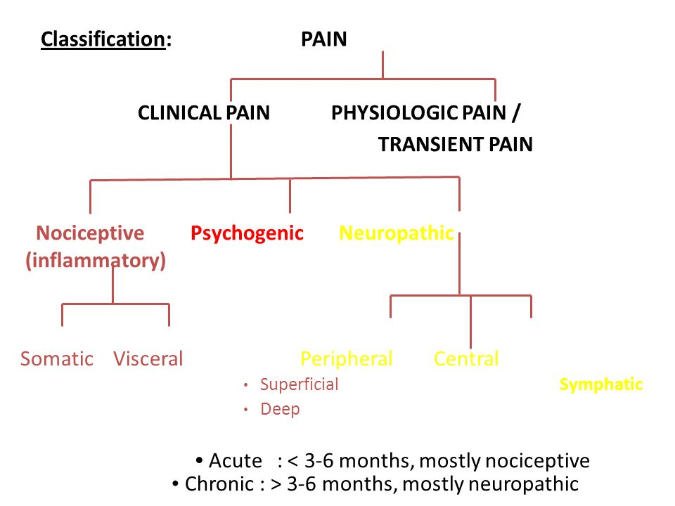 Classification: PAIN CLINICAL PAIN PHYSIOLOGIC PAIN / TRANSIENT PAIN Nociceptive Psychogenic Neuropathic (inflammatory) Somatic Visceral Peripheral Ce