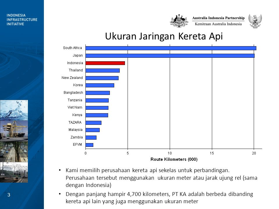 14 PT KA has been focused on passenger transport Passenger services appear to be relatively productive but efforts to increase revenue density of trains (Rupiah/train path) should be considered Low axle loads and short train lengths are fine for passenger traffic but a hindrance to freight transport in its markets – Geography of Indonesia limits length-of-haul – Current limitations make freight less competitive – Freight and passenger markets in Java very competitive for road, air and sea transport, making it difficult to increase freight market share