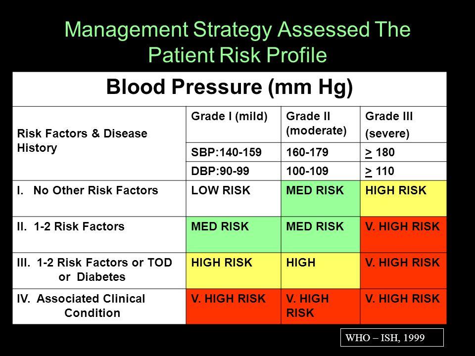 10 Management Strategy Assessed The Patient Risk Profile Blood Pressure (mm Hg) Risk Factors & Disease History Grade I (mild)Grade II (moderate) Grade