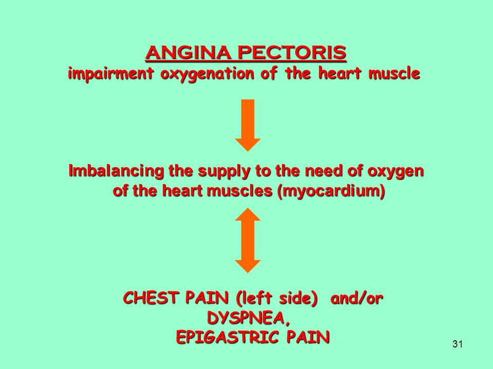 31 ANGINA PECTORIS impairment oxygenation of the heart muscle Imbalancing the supply to the need of oxygen of the heart muscles (myocardium) CHEST PAI