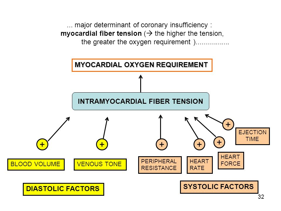 32... major determinant of coronary insufficiency : myocardial fiber tension (  the higher the tension, the greater the oxygen requirement ).........