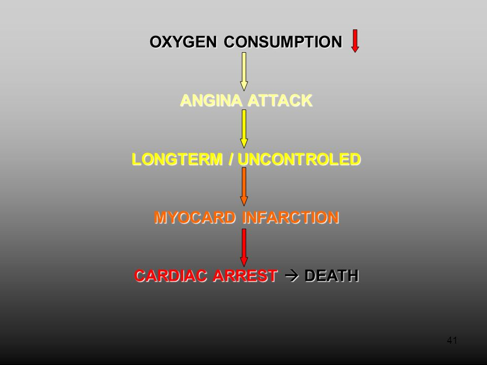 41 OXYGEN CONSUMPTION ANGINA ATTACK LONGTERM / UNCONTROLED MYOCARD INFARCTION CARDIAC ARREST  DEATH