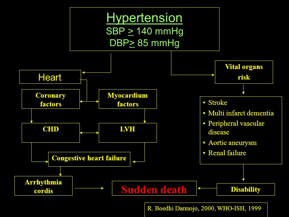 8 Hypertension SBP > 140 mmHg DBP> 85 mmHg Heart Vital organs risk Coronary factors Myocardium factors CHDLVH Congestive heart failure Arrhythmia cord