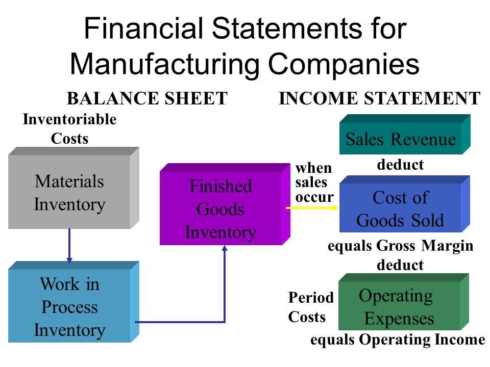 Karakteristik Operasi Perusahaan Manufaktur Gudang Barang Bagian Penjualan Bagian Administratif/Umum Kos barang terjual Statemen laba-rugi Penjualan B