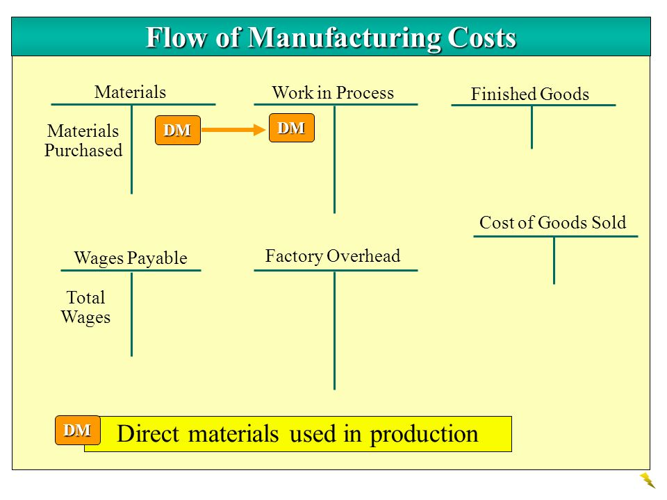 Manufacturing Costs LO 3 Define the three classes of manufacturing costs. Manufacturing Overhead Costs that are indirectly associated with manufacturi