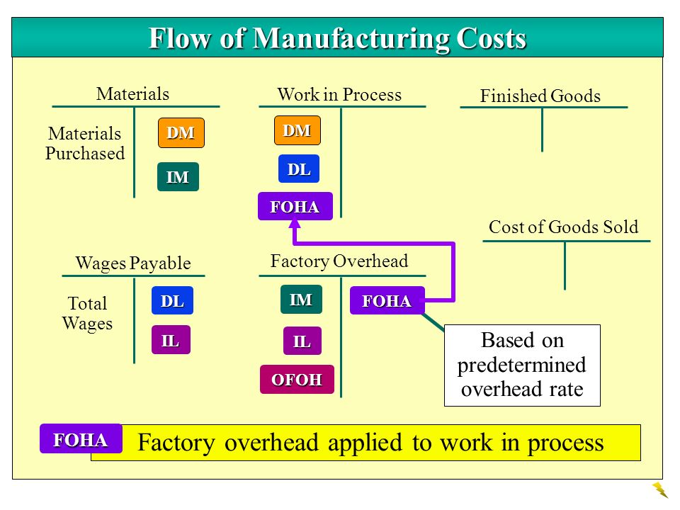 DM Materials Work in Process Finished Goods Wages Payable DL Factory Overhead Cost of Goods Sold IM IL DM IM DL IL Materials Purchased Total Wages Oth