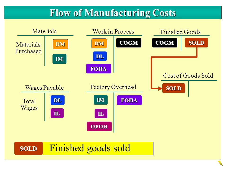 DM Materials Work in Process Finished Goods Wages Payable DL Factory Overhead Cost of Goods Sold IM IL DM IM DL FOHA IL OFOHCOGMCOGM Materials Purchas