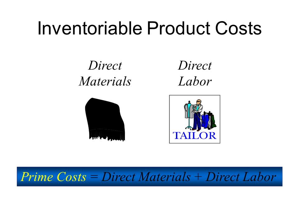 Direct Materials Direct Labor Indirect Labor Indirect Materials Other Manufacturing Overhead Inventoriable Product Costs