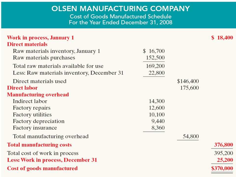 Determining the Cost of Goods Manufactured LO 6 Indicate how cost of goods manufactured is determined. Work in Process – partially completed units of