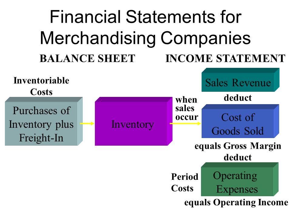 Karakteristik Operasi Perusahaan Dagang Kustomer Gudang Barang Bagian Penjualan Bagian Administratif/Umum Penjualan Kos barang terjual Sediaan, awal P