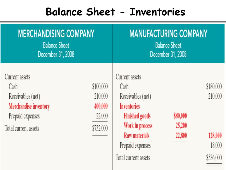 Balance Sheet - Inventories LO 7 Explain the difference between a merchandising and a manufacturing balance sheet. Merchandising Company One category