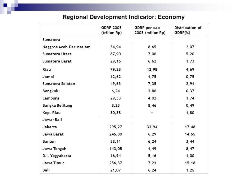 GDRP 2005 (trilion Rp) GDRP per cap 2005 (milion Rp) Distribution of GDRP(%) Sumatera Naggroe Aceh Darussalam34,948,652,07 Sumatera Utara87,907,065,20