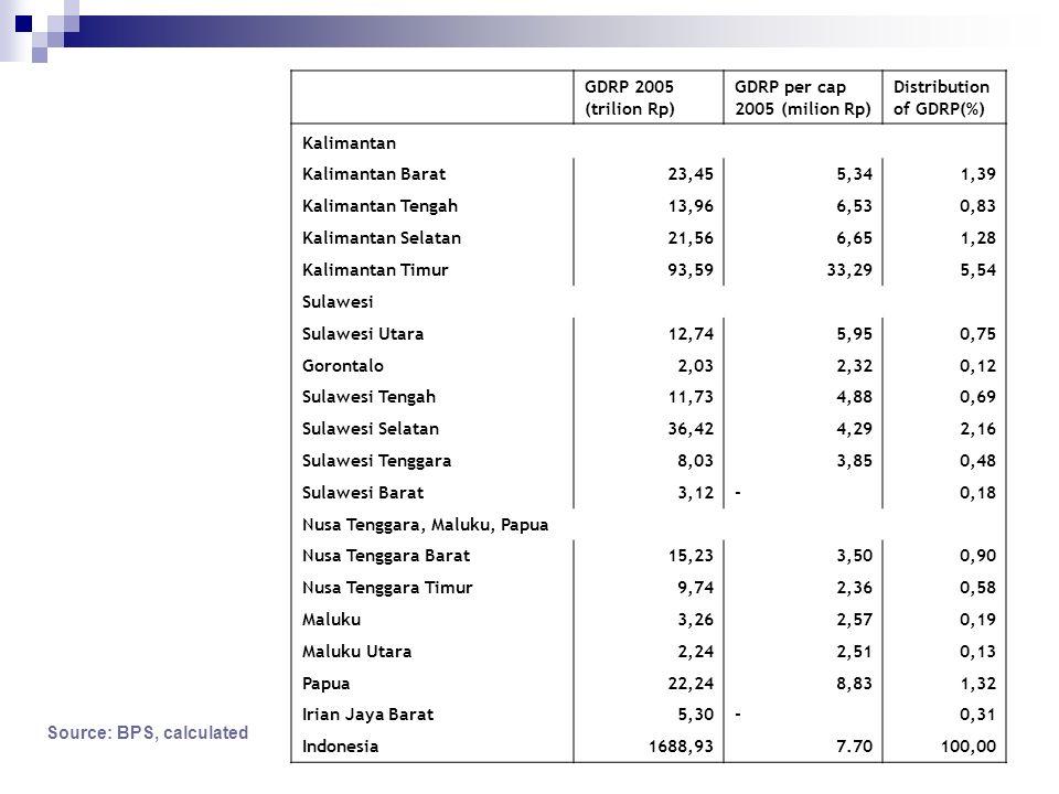 GDRP 2005 (trilion Rp) GDRP per cap 2005 (milion Rp) Distribution of GDRP(%) Kalimantan Kalimantan Barat23,455,341,39 Kalimantan Tengah13,966,530,83 K