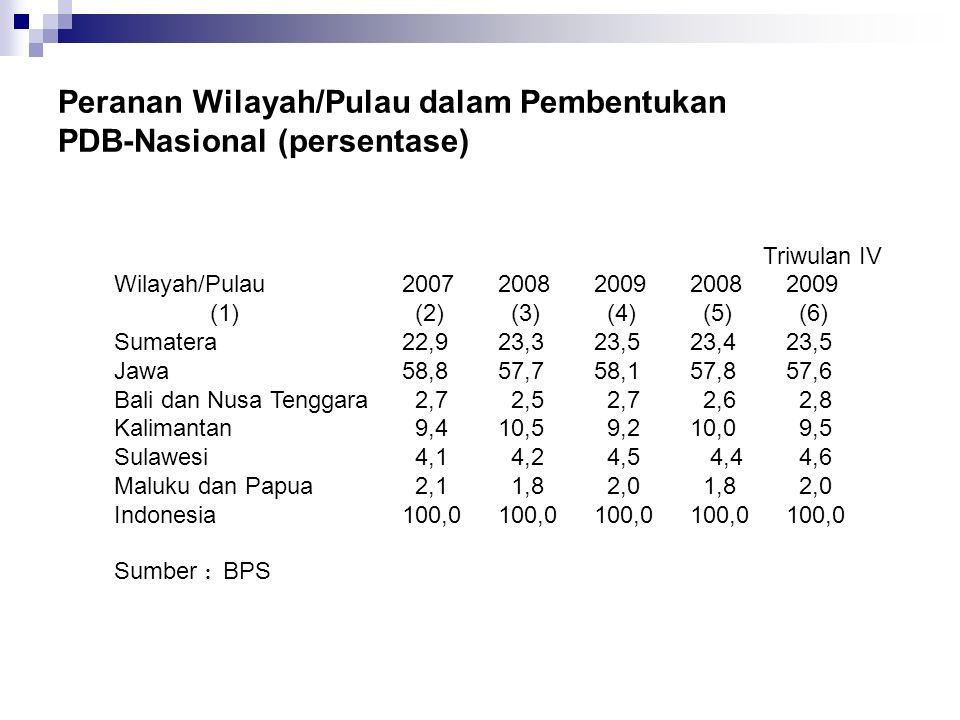 Peranan Wilayah/Pulau dalam Pembentukan PDB-Nasional (persentase) Triwulan IV Wilayah/Pulau 2007 2008 2009 2008 2009 (1) (2) (3) (4) (5) (6) Sumatera