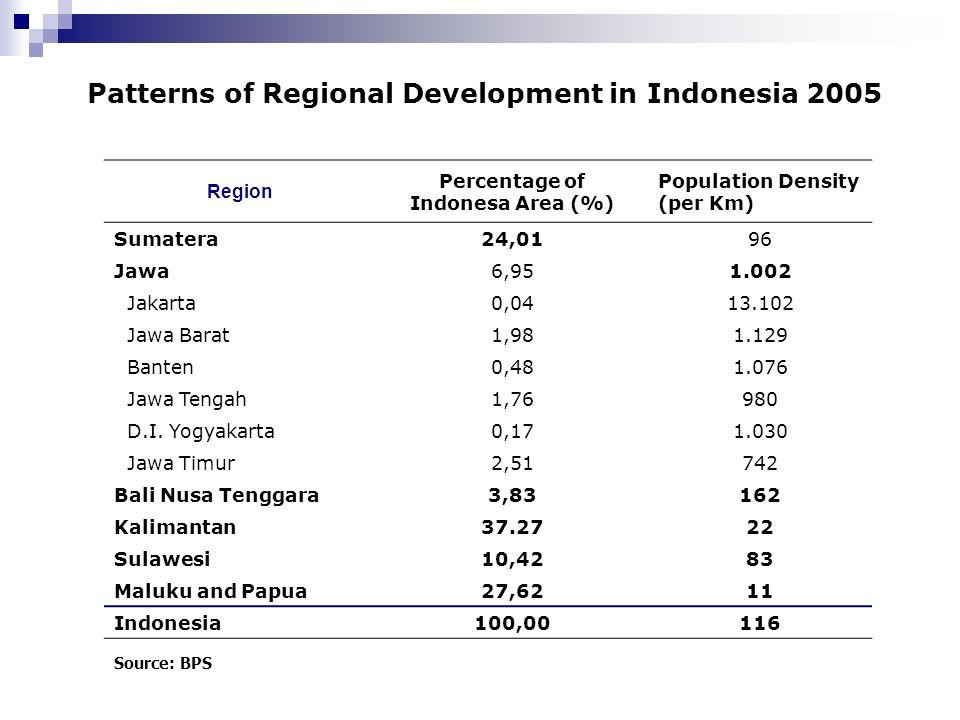 Region Percentage of Indonesa Area (%) Population Density (per Km) Sumatera24,0196 Jawa6,951.002 Jakarta0,0413.102 Jawa Barat1,981.129 Banten0,481.076