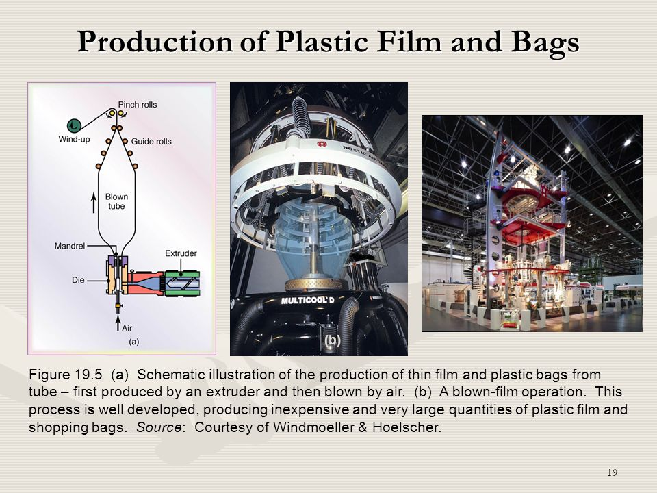 19 Production of Plastic Film and Bags Figure 19.5 (a) Schematic illustration of the production of thin film and plastic bags from tube – first produc