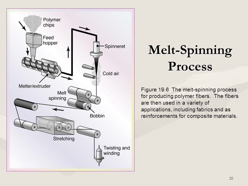 20 Melt-Spinning Process Figure 19.6 The melt-spinning process for producing polymer fibers. The fibers are then used in a variety of applications, in