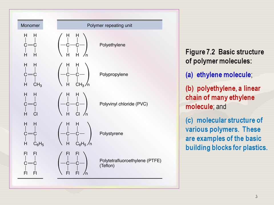14 Forming and Shaping Processes for Plastics, Elastomers, and Composite Materials Figure 19.1 Outline of forming and shaping processes for plastics, elastomers, and composite materials.