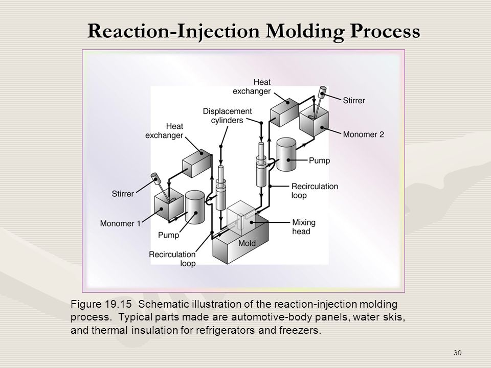 30 Reaction-Injection Molding Process Figure 19.15 Schematic illustration of the reaction-injection molding process. Typical parts made are automotive
