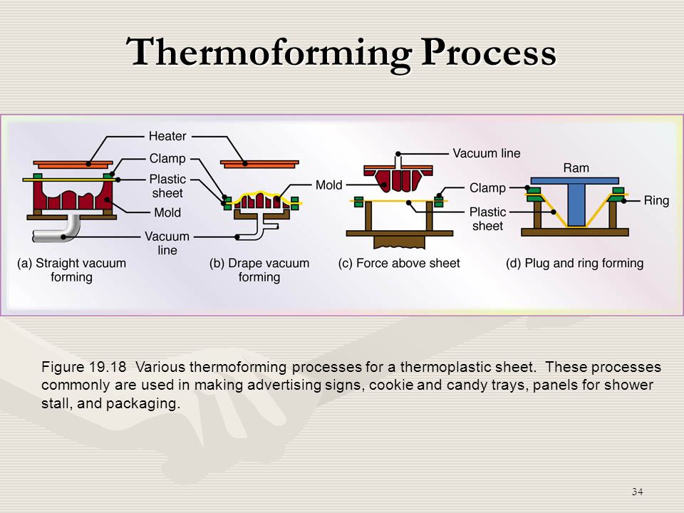 34 Thermoforming Process Figure 19.18 Various thermoforming processes for a thermoplastic sheet. These processes commonly are used in making advertisi