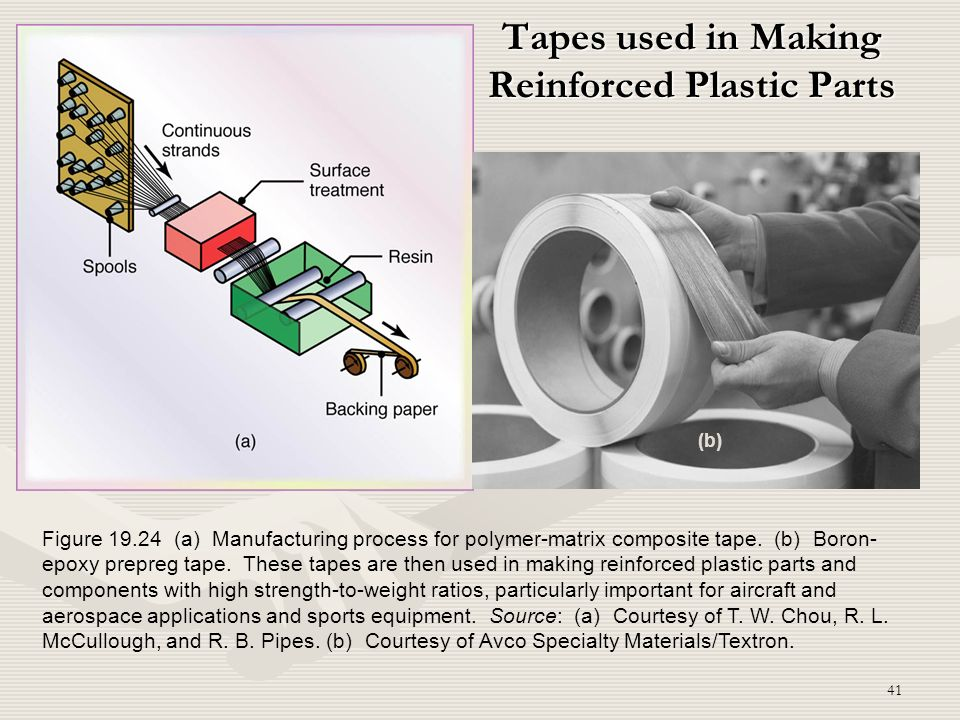 41 Tapes used in Making Reinforced Plastic Parts Figure 19.24 (a) Manufacturing process for polymer-matrix composite tape. (b) Boron- epoxy prepreg ta