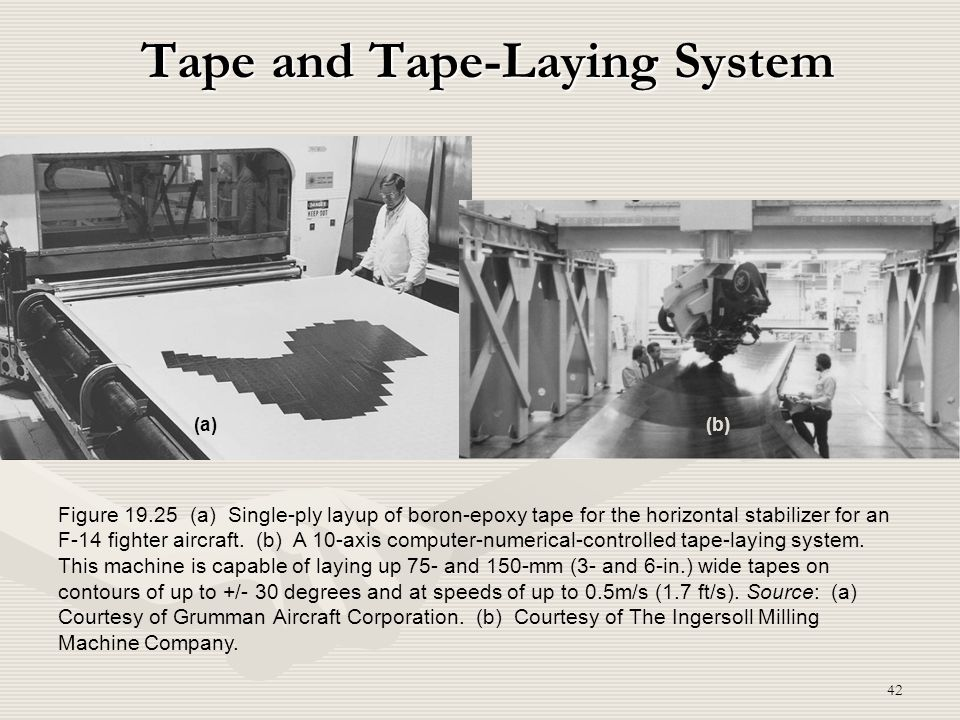 42 Tape and Tape-Laying System (b)(a) Figure 19.25 (a) Single-ply layup of boron-epoxy tape for the horizontal stabilizer for an F-14 fighter aircraft