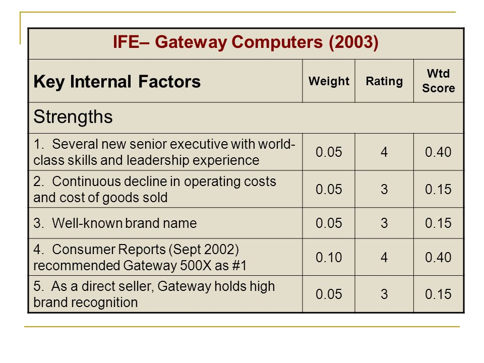 IFE– Gateway Computers (2003) Key Internal Factors WeightRating Wtd Score Strengths 1. Several new senior executive with world- class skills and leade