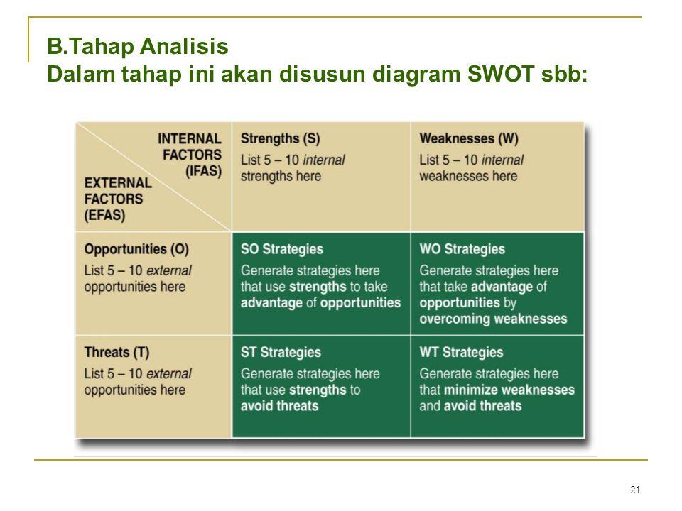 21 B.Tahap Analisis Dalam tahap ini akan disusun diagram SWOT sbb: