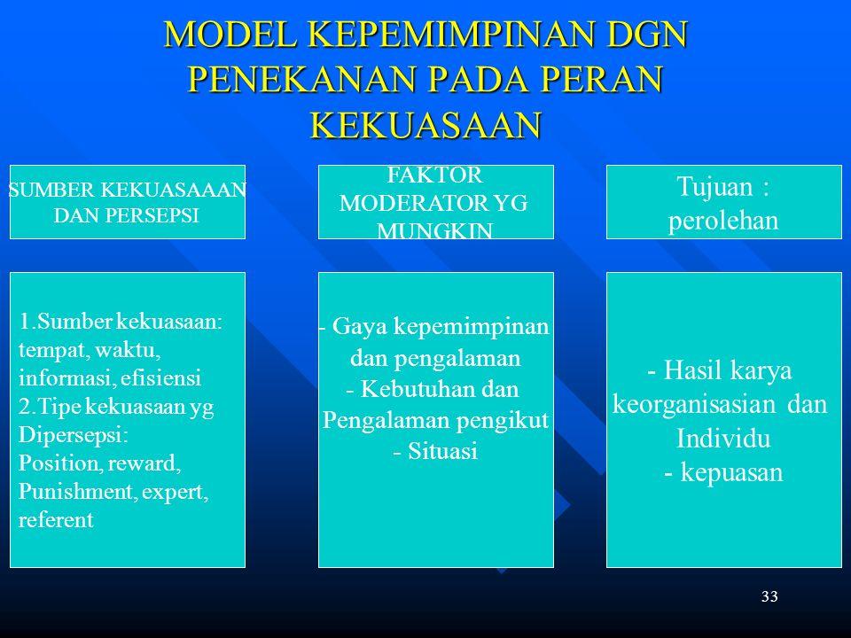 33 MODEL KEPEMIMPINAN DGN PENEKANAN PADA PERAN KEKUASAAN SUMBER KEKUASAAAN DAN PERSEPSI Tujuan : perolehan FAKTOR MODERATOR YG MUNGKIN 1.Sumber kekuasaan: tempat, waktu, informasi, efisiensi 2.Tipe kekuasaan yg Dipersepsi: Position, reward, Punishment, expert, referent - Gaya kepemimpinan dan pengalaman - Kebutuhan dan Pengalaman pengikut - Situasi - Hasil karya keorganisasian dan Individu - kepuasan