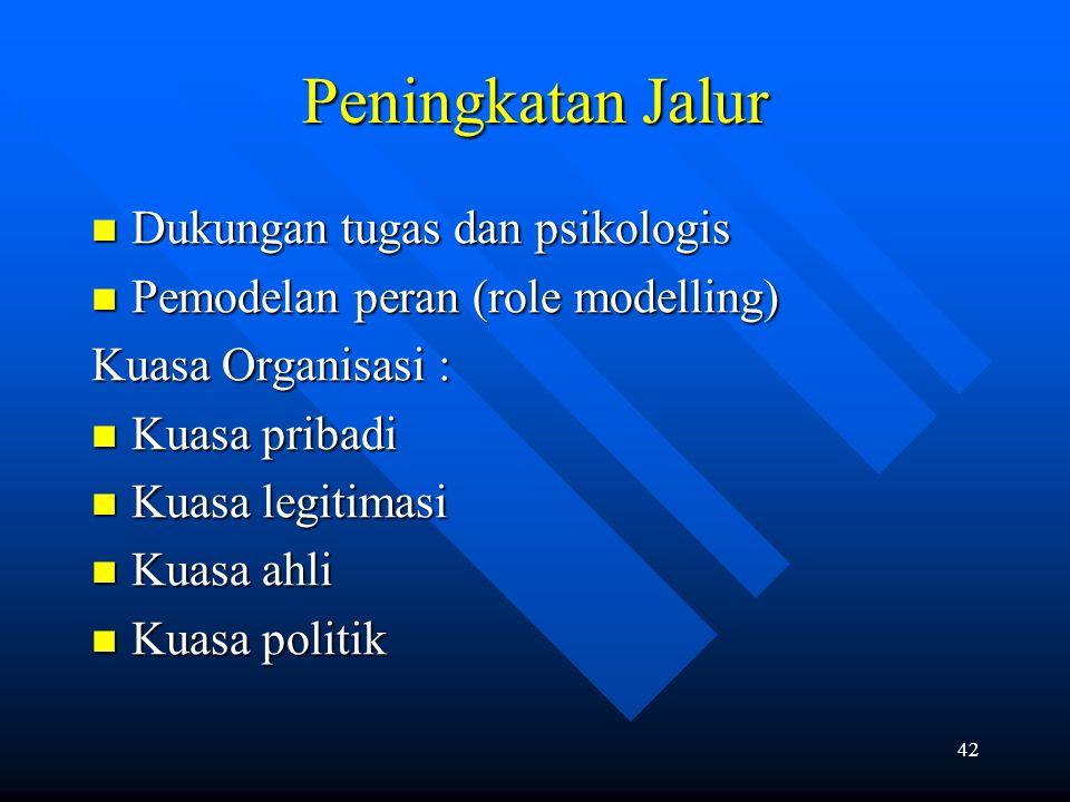42 Peningkatan Jalur Dukungan tugas dan psikologis Dukungan tugas dan psikologis Pemodelan peran (role modelling) Pemodelan peran (role modelling) Kua