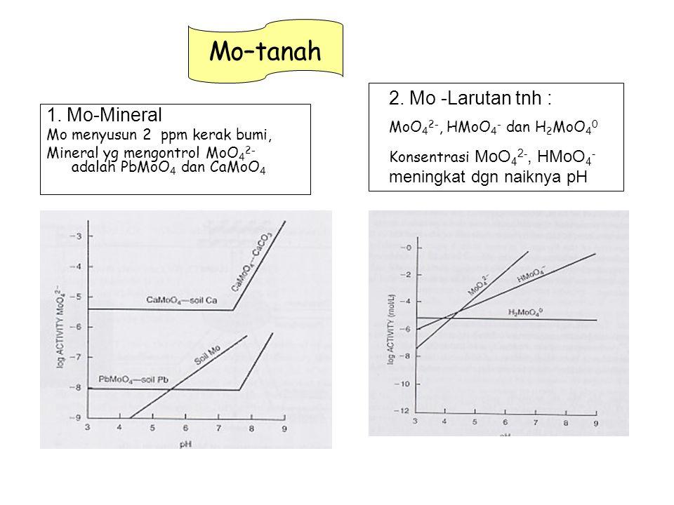 1. Mo-Mineral Mo menyusun 2 ppm kerak bumi, Mineral yg mengontrol MoO 4 2- adalah PbMoO 4 dan CaMoO 4 Mo–tanah 2. Mo -Larutan tnh : MoO 4 2-, HMoO 4 -