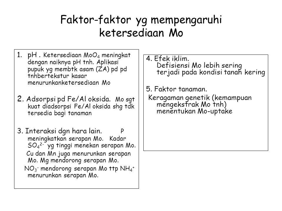 Faktor-faktor yg mempengaruhi ketersediaan Mo 1.pH.