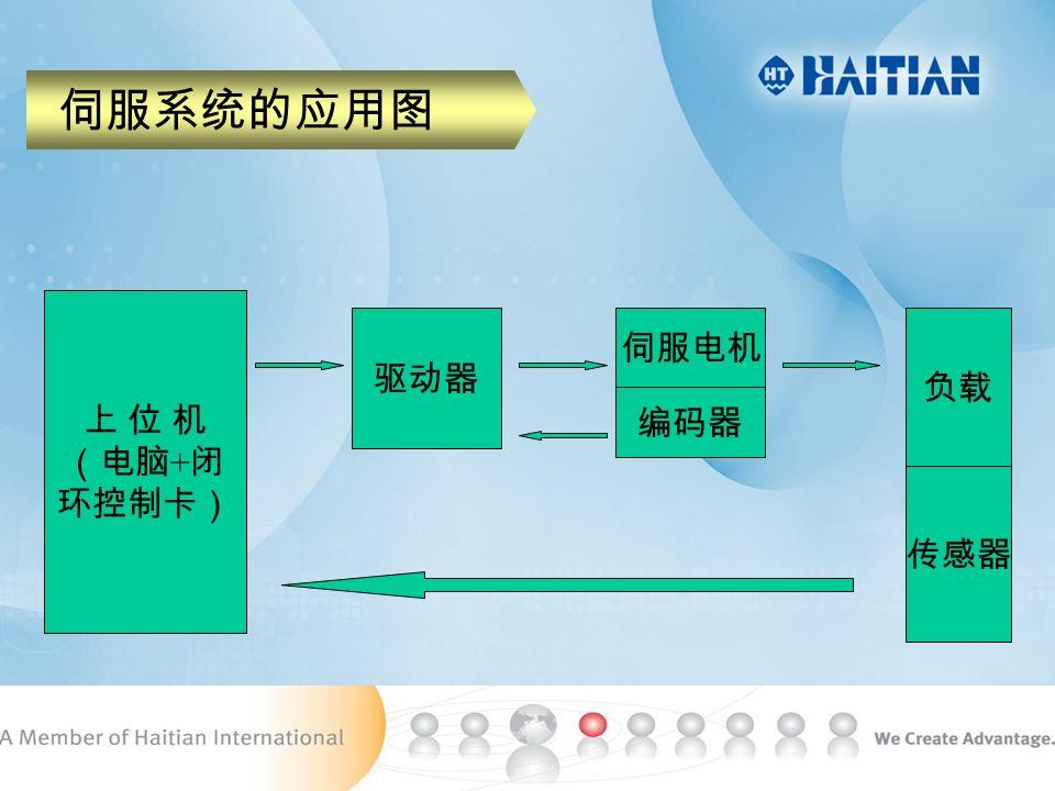 伺服机型的主结构图 驱动器 编码器 伺服电机油泵 传感器 闭环控制卡