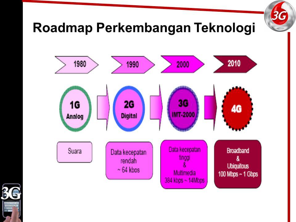 Roadmap Perkembangan Teknologi