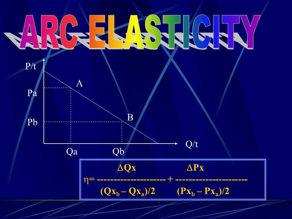  Qx  Px  = --------------------- + ---------------------- (Qx b – Qx a )/2 (Px b – Px a )/2 P/t Q/t A B Pa Pb QaQb
