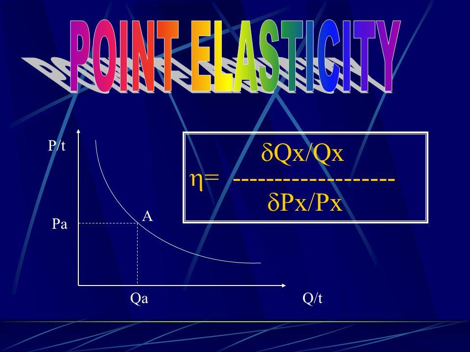 P/t Q/t A Pa Qa  Qx/Qx  = -------------------  Px/Px