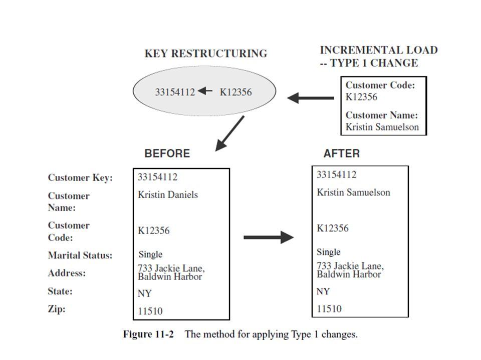 SCD Type 2 : Preservation of History Contoh : perubahan status customer menjadi married dan perubahan alamat