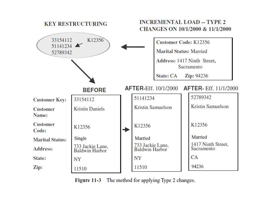 SCD Type 3 : Tentative Soft Revisions Contoh : perubahan alamat customer