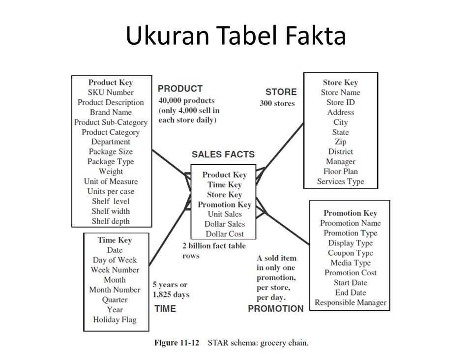 300 stores, 500 products per brand Fact table  penjualan product per store per week Query involves 1 product, 1 store, 1 week— retrieve/summarize only 1 fact table row Query involves 1 product, all stores, 1 week— retrieve/summarize 300 fact table rows Query involves 1 brand, 1 store, 1 week— retrieve/summarize 500 fact table rows Query involves 1 brand, all stores, 1 year— retrieve/summarize 7,800,000 fact table rows