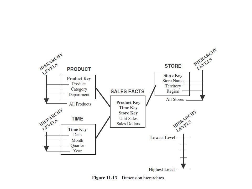 One-Way Aggregates Product category by store by date Product department by store by date All products by store by date Territory by product by date Region by product by date All stores by product by date Month by store by product Quarter by store by product Year by store by product