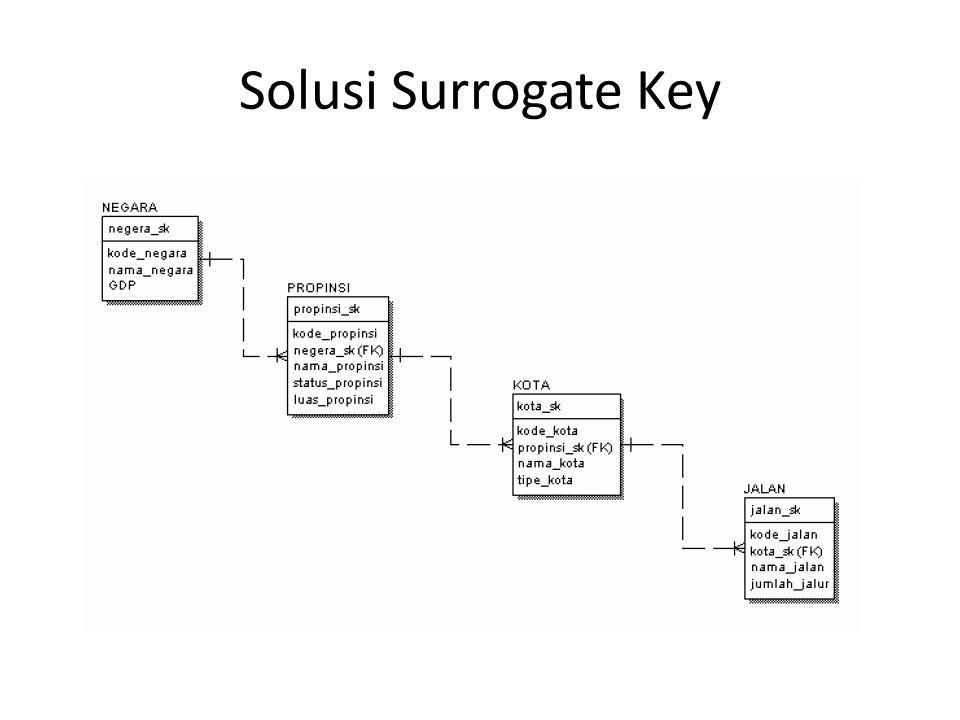SQL Statement CREATE TABLE negara ( negara_sk int IDENTITY(1,2) PRIMARY KEY, kode_negara varchar(10) NOT NULL, nama_negara varchar(50) NOT NULL, gdp int) Identity(a,b) : – a : seed – b : increment