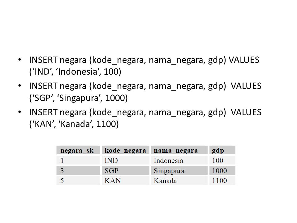 INSERT negara (kode_negara, nama_negara, gdp) VALUES ('IND', 'Indonesia', 100) INSERT negara (kode_negara, nama_negara, gdp) VALUES ('SGP', 'Singapura