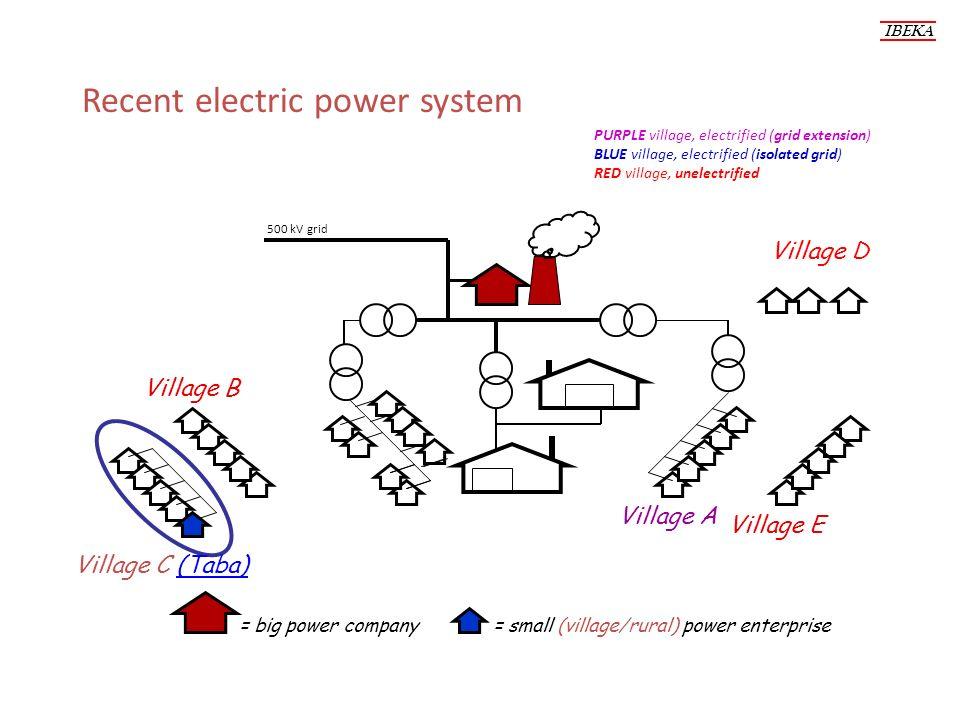 Recent electric power system IBEKA PURPLE village, electrified (grid extension) BLUE village, electrified (isolated grid) RED village, unelectrified Village C (Taba) Village B Village D Village E Village A = big power company = small (village/rural) power enterprise 500 kV grid