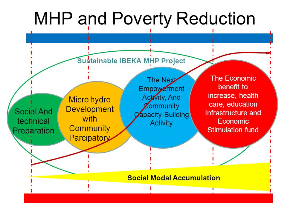 MHP and Poverty Reduction Sustainable IBEKA MHP Project Social And technical Preparation Micro hydro Development with Community Parcipatory The Next E