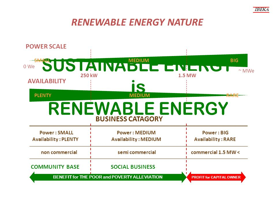 RENEWABLE ENERGY NATURE AVAILABILITY POWER SCALE BENEFIT for THE POOR and POVERTY ALLEVIATION BUSINESS CATAGORY ~ MWe 0 We Power : SMALLPower : MEDIUM