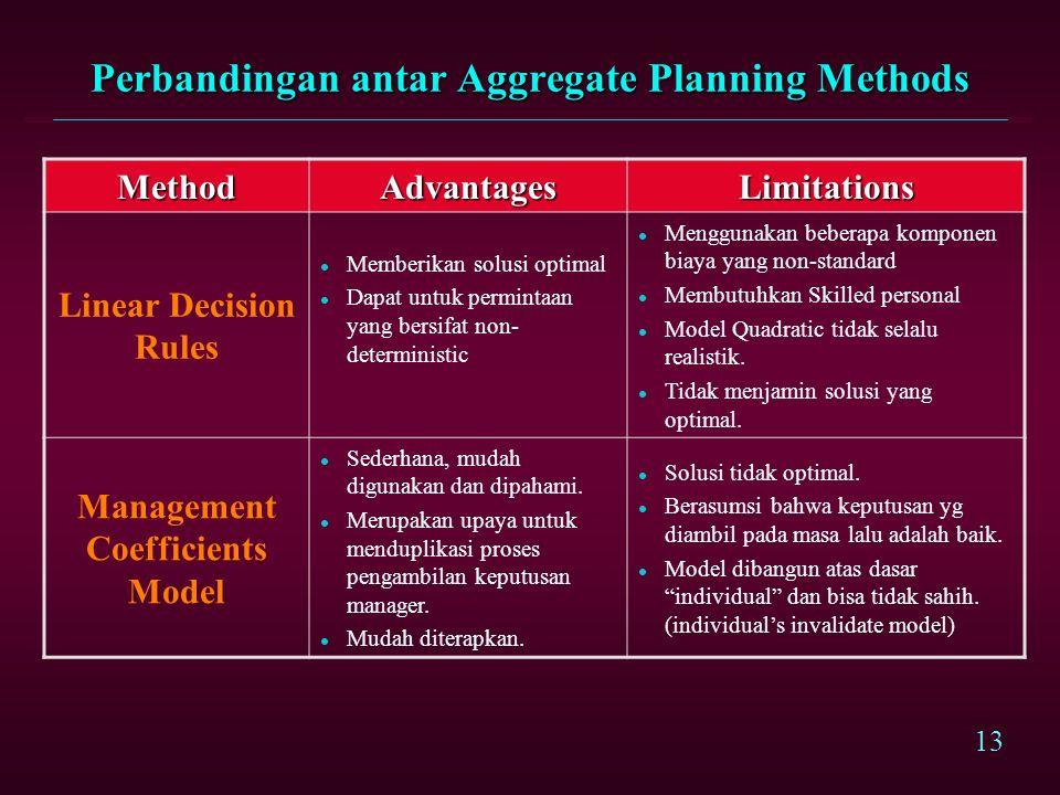 12 Comparison of Aggregate Planning Methods MethodAdvantagesLimitations Graphical l Sederhana, mudah digunakan dan dipahami l Banyak solusi; dan tidak optimal Linear Programming l Memberikan solusi optimal l Analisis sensitifitas dan dual memberikan informasi yang berguna.