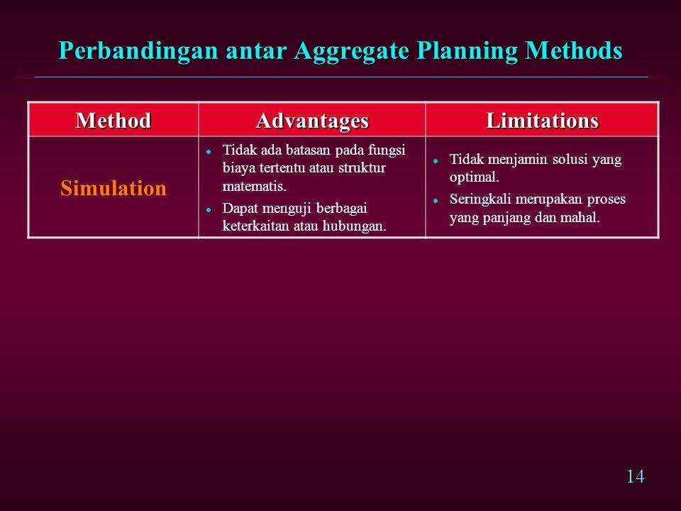 13 Perbandingan antar Aggregate Planning Methods MethodAdvantagesLimitations Linear Decision Rules l Memberikan solusi optimal l Dapat untuk permintaan yang bersifat non- deterministic l Menggunakan beberapa komponen biaya yang non-standard l Membutuhkan Skilled personal l Model Quadratic tidak selalu realistik.