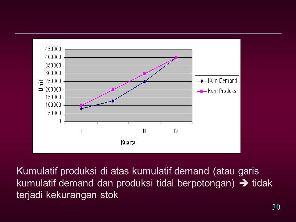 29 Skenario Level Strategy Terdapat beberapa alternatif dalam menentukan tingkat produksi yang tetap setiap kuartal: l Berdasarkan kapasitas produksi (jumlah pekerja) yang ada.